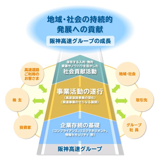 阪神高速グループCSR基本方針