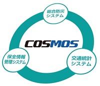 COSMOS(阪神高速地理空間情報システム)