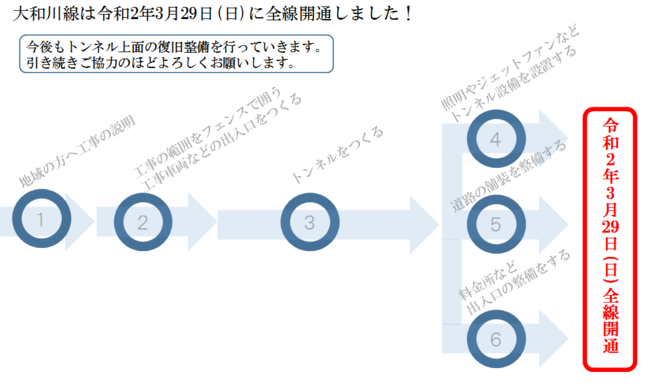 200407_1_koujishinchoku.PNGのサムネイル画像