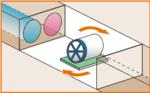 図:③マシン転回