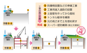開削トンネルの作り方