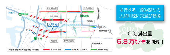 大和川線の整備による渋滞解消