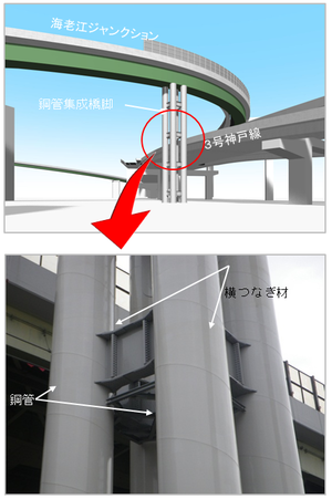 画像:鋼管集成橋脚
