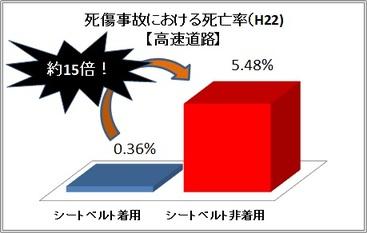 棒グラフ:死亡事故における死亡率(H22)【高速道路】