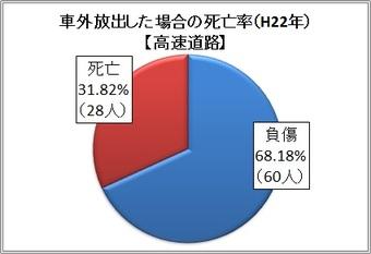 円グラフ:車外放出した場合の死亡率(H22年)【高速道路】