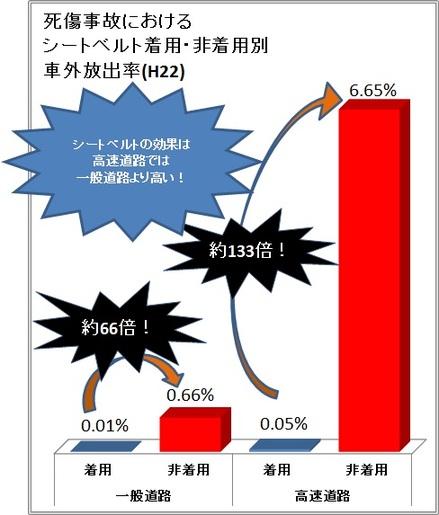 棒グラフ:死傷事故におけるシートベルト着用・非着用別車外放出率(H22)