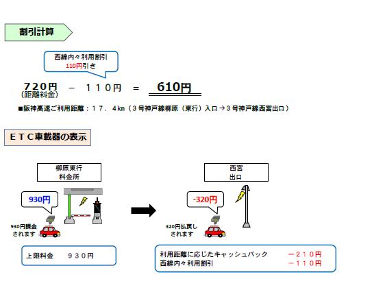 画像①:普通車で「3号神戸線 柳原東行」から「3号神戸線 西宮出口」を通行した場合