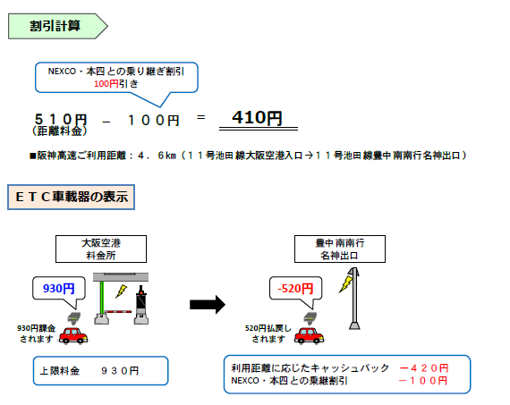 画像:普通車で「11号池田線 大阪空港入口」から 名神高速(豊中IC経由)へ乗り継ぎした場合