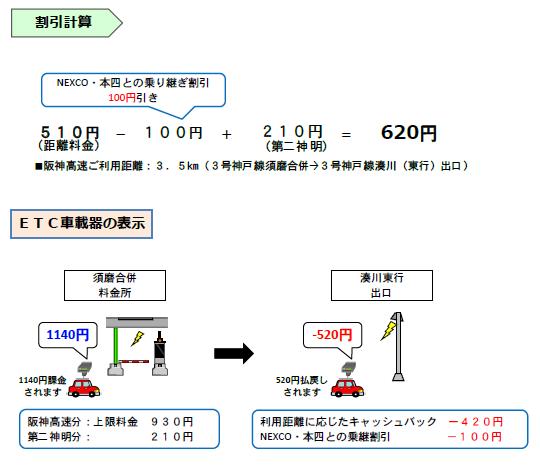 画像①:普通車で 第二神明道路から 須磨合併料金所→「3号神戸線 湊川東行出口」を通行した場合
