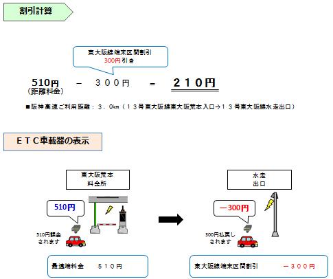 画像:普通車で「13号東大阪線 東大阪荒本」から「13号東大阪線 水走」を通行した場合