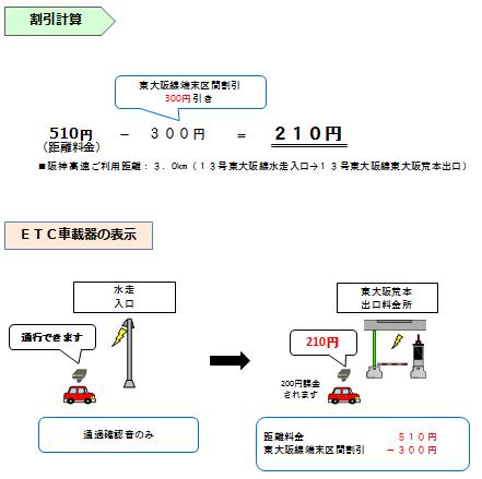 画像①:普通車で「13号東大阪線 水走」から「13号東大阪線 東大阪荒本」を通行した場合