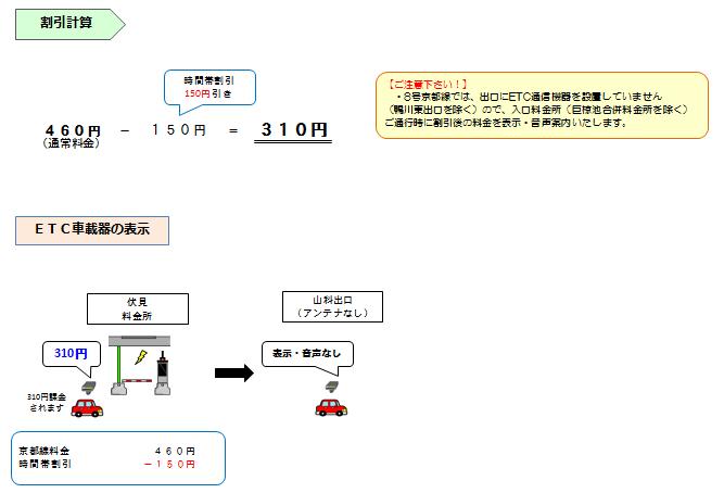 画像:普通車で平日6~9時、17時~20時、土曜、休日に「8号京都線 伏見」から「8号京都線 山科」を通行した場合