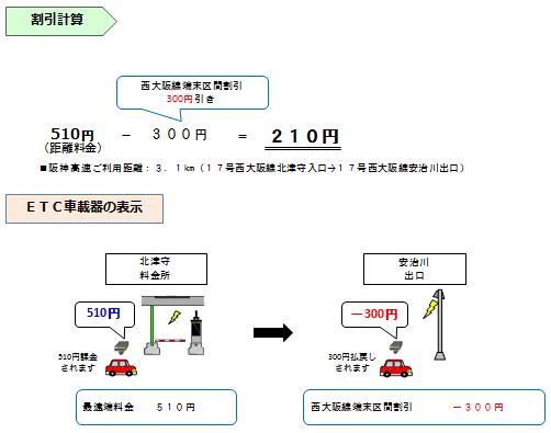 画像:普通車で6〜22時に「17号西大阪線 北津守」から「17号西大阪線 安治川」を通行した場合