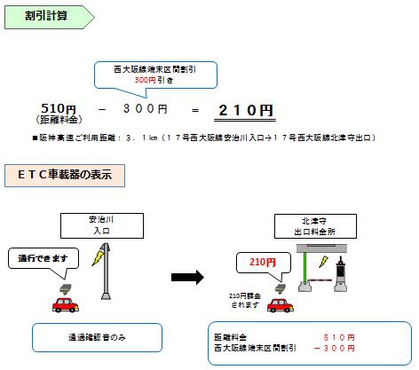 画像:普通車で6〜22時に「17号西大阪線 安治川」から「17号西大阪線 北津守」を通行した場合