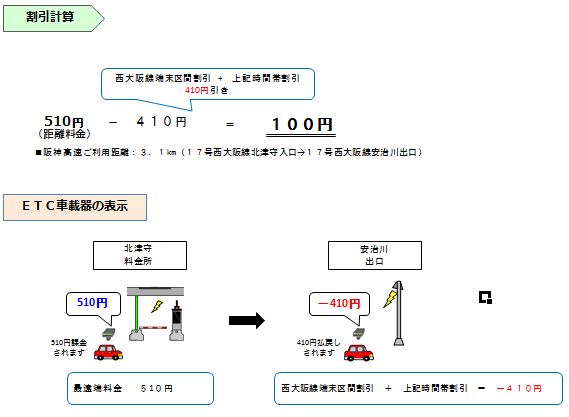画像:普通車で22〜6時に「17号西大阪線 北津守」から「17号西大阪線 安治川」を通行した場合