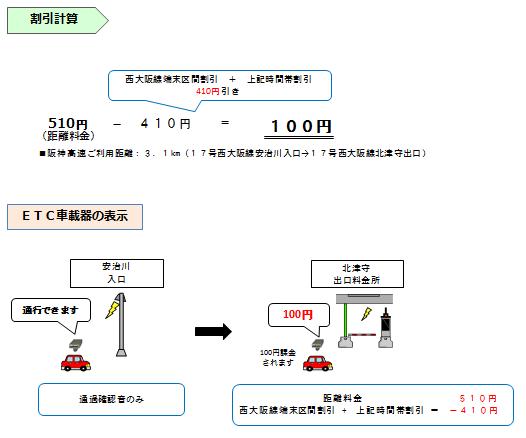 画像①:普通車で22〜6時に「17号西大阪線 安治川」から「17号西大阪線 北津守」を通行した場合